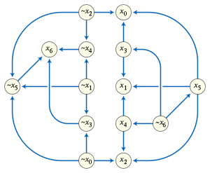 Implication_graph