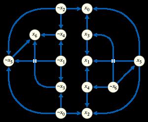 Implication_graph